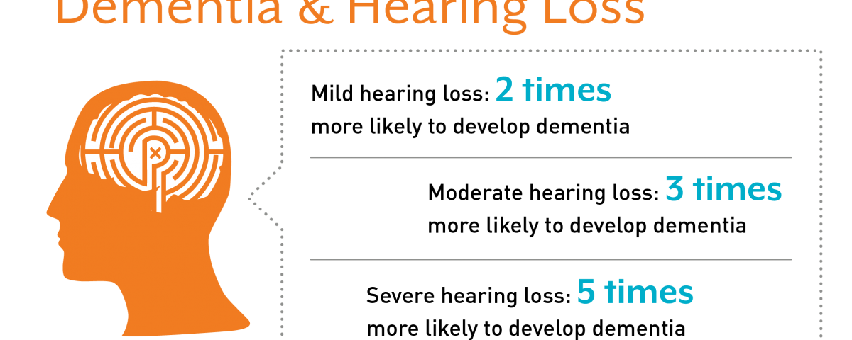 Mild Hearing Loss: 2 times more likely to develop dementia; Moderate Hearing Loss: 3 times more likely to develop dementia; Severe Hearing Loss: 5 times more likely to develop dementia